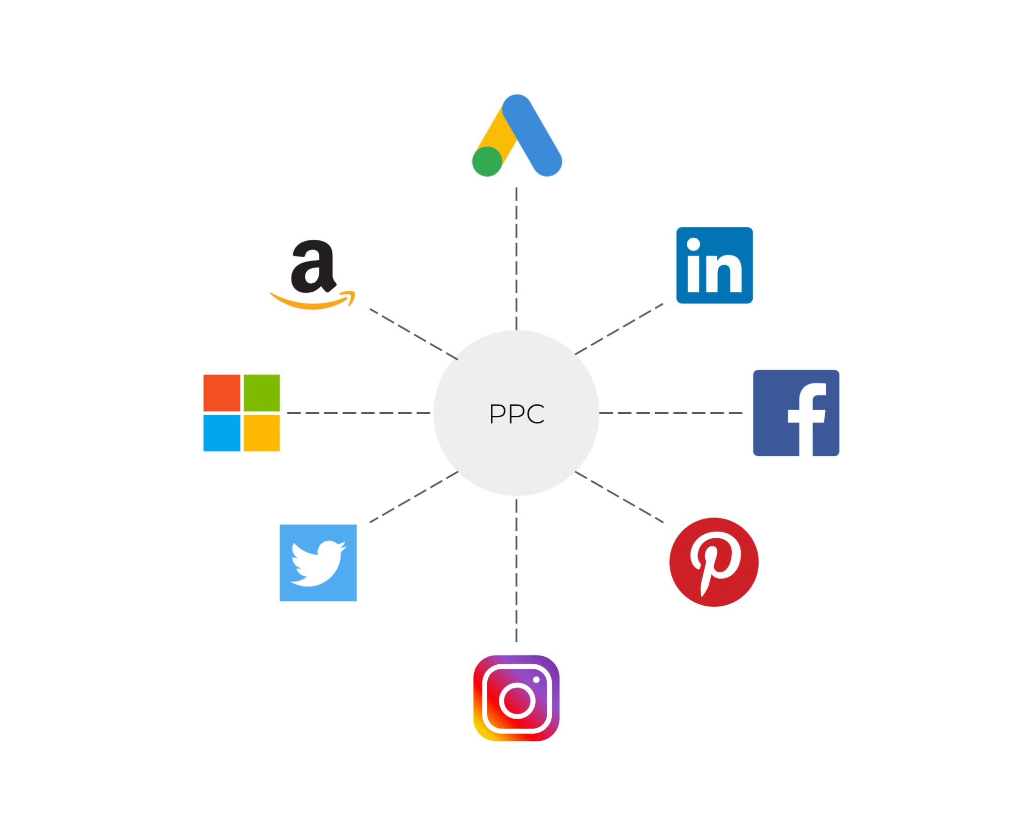 Popular PPC Advertising Platforms