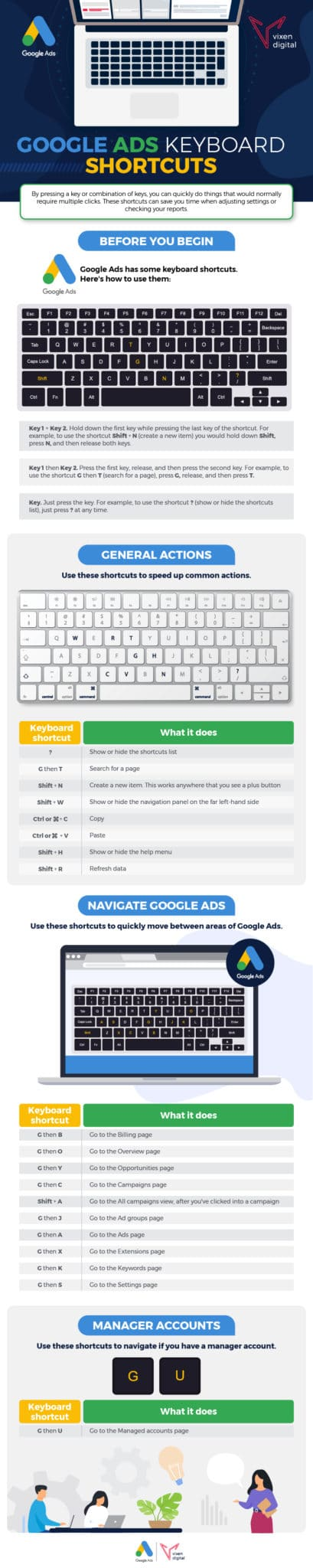 Google ads keyboard shortcuts infographic low resolution