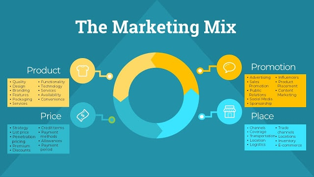marketing mix diagram